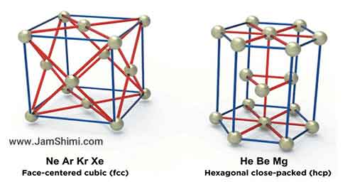 Helium placement in the Periodic Table from a crystal structure viewpoint